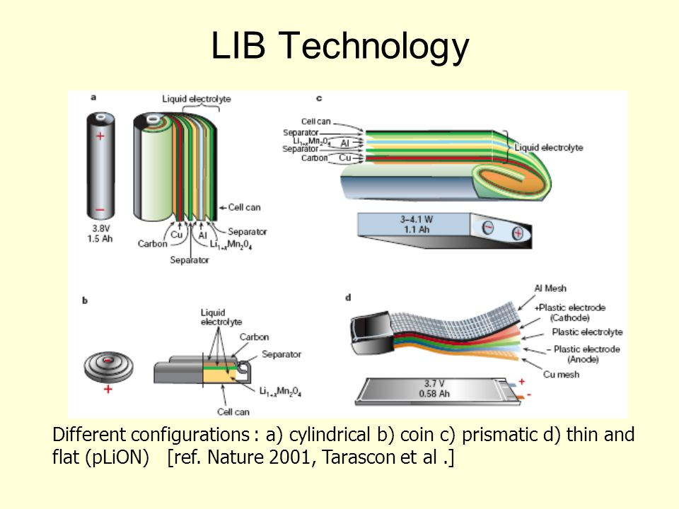 LIB Technology Different configurations : a) cylindrical b) coin c) prismatic d) thin and flat (pLiON) [ref.